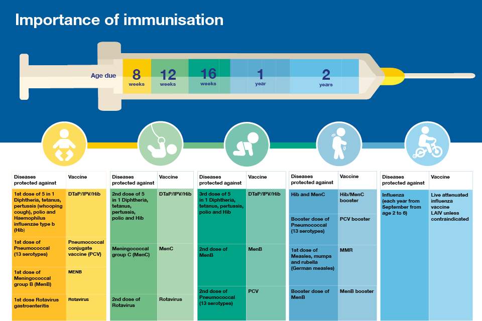 Children's Health: Why it's Important to Vaccinate Your Newborn1