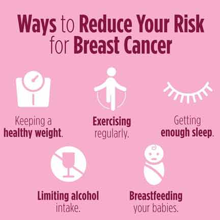 Prevention from Breast Cancer Symptoms