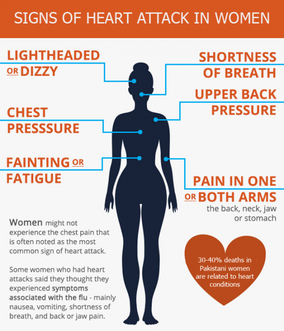 Heart Diseases in Women - Know the Risks1